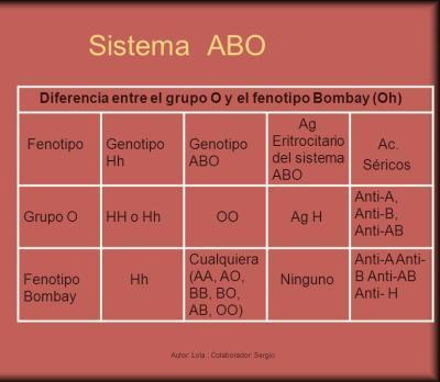 Diferencias 0 - Bombay